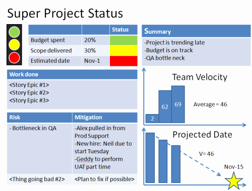 Program Status Report Template Best Of Agile Project Status Reports – Example 1