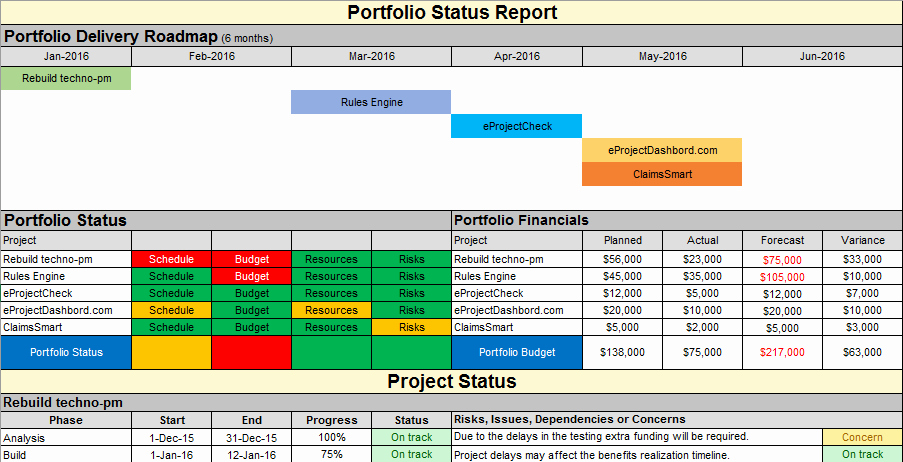 Program Status Report Template Fresh Project Status Report Template Free Project Management