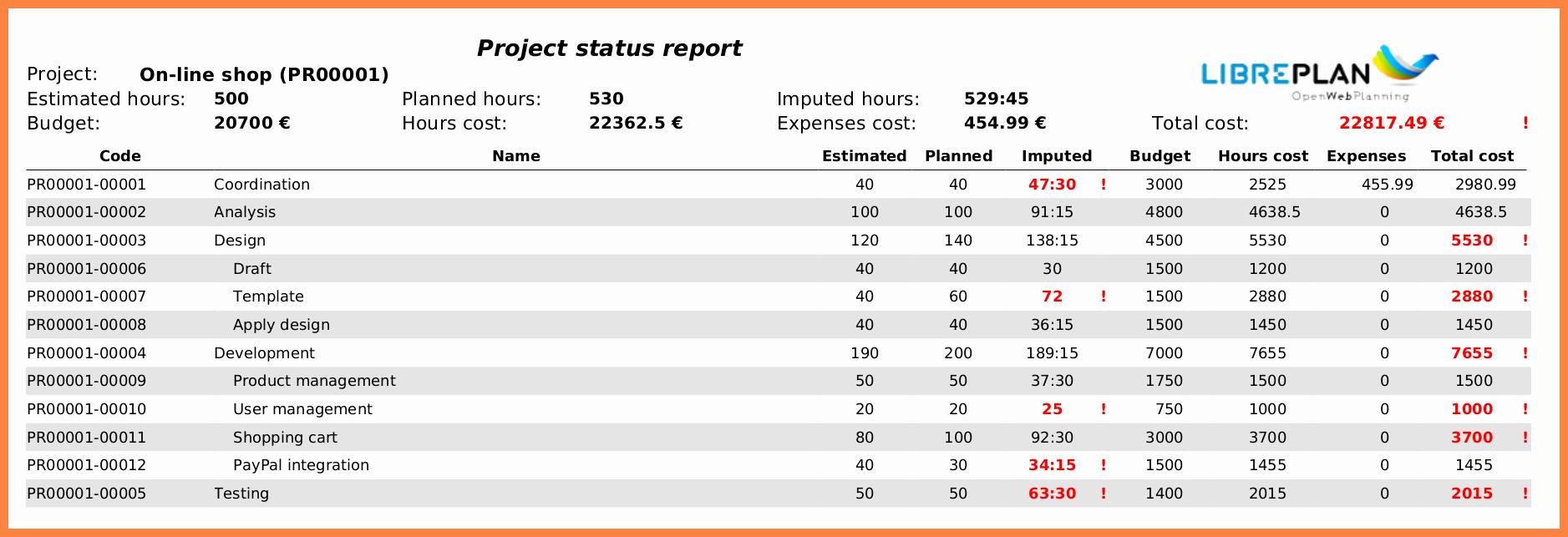 Program Status Report Template Luxury 5 Multiple Project Status Report Template