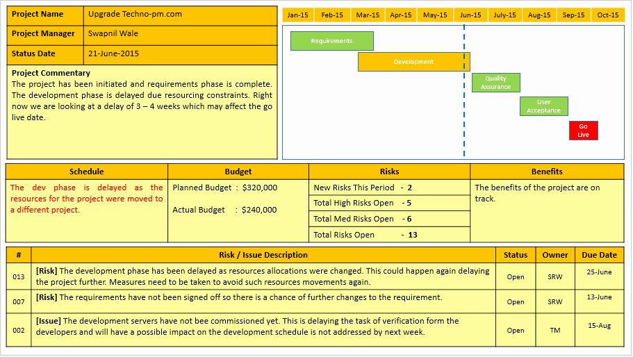 Program Status Report Template Luxury Project Status Report Template Free Project Management