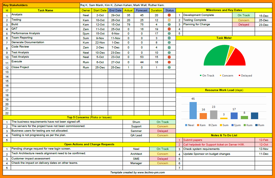 Program Status Report Template New 7 Project Management Status Report Template