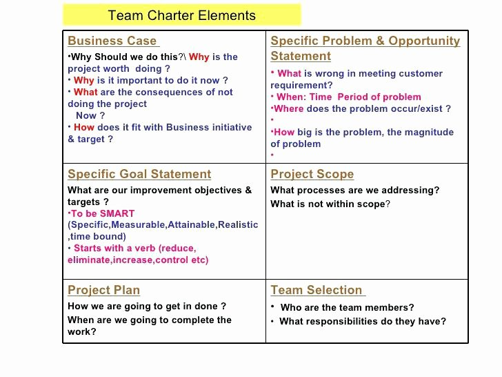 Project Charter Template Ppt Inspirational 8 Best Project Management Quad Chart Six Sigma