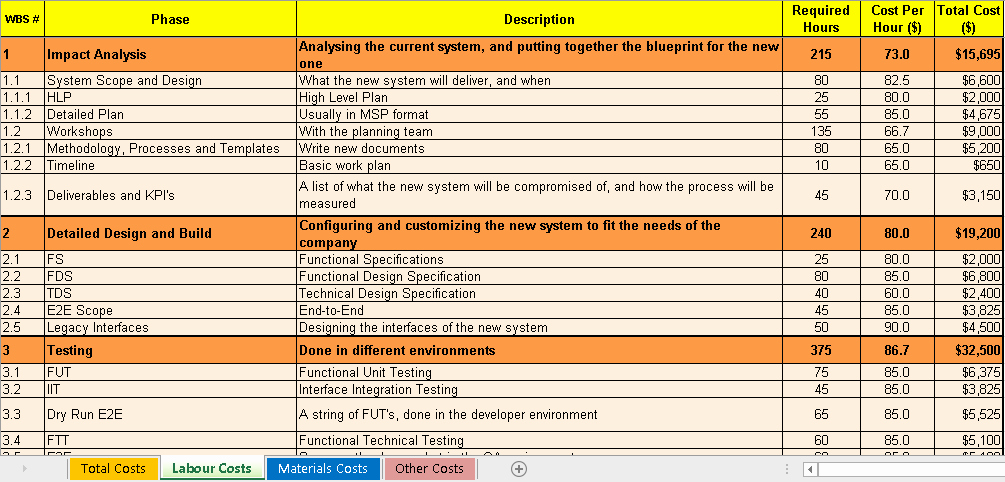 Project Cost Estimation Template Fresh Engineering Management