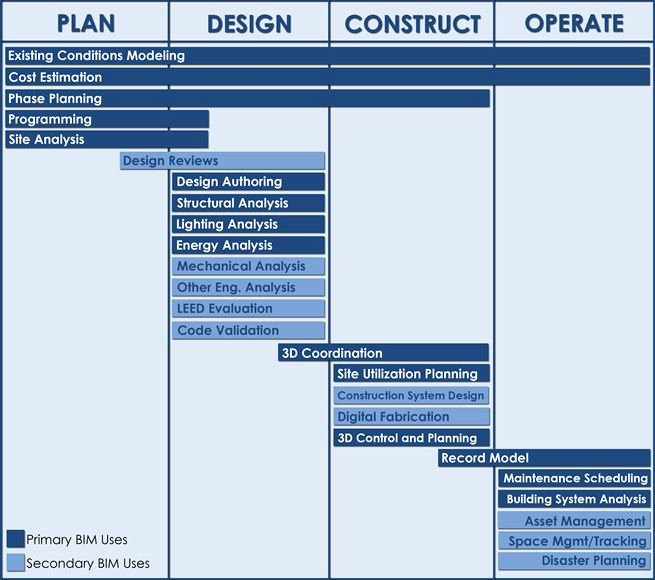 Project Execution Plan Template Beautiful Bim Uses Diagram Bim Uses within the Bim Project Execution