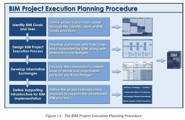 Project Execution Plan Template Best Of Execution Plan