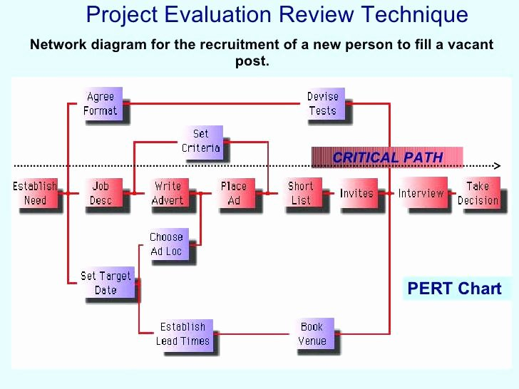 Project Execution Plan Template Inspirational Free Project Execution Plan Template Excel Example