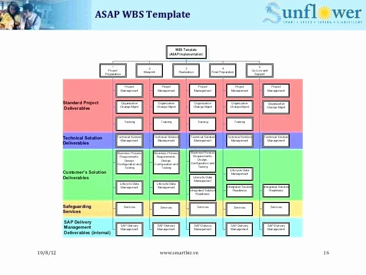 Project Implementation Plan Template Fresh Erp Implementation Plan Template – Ddmoon