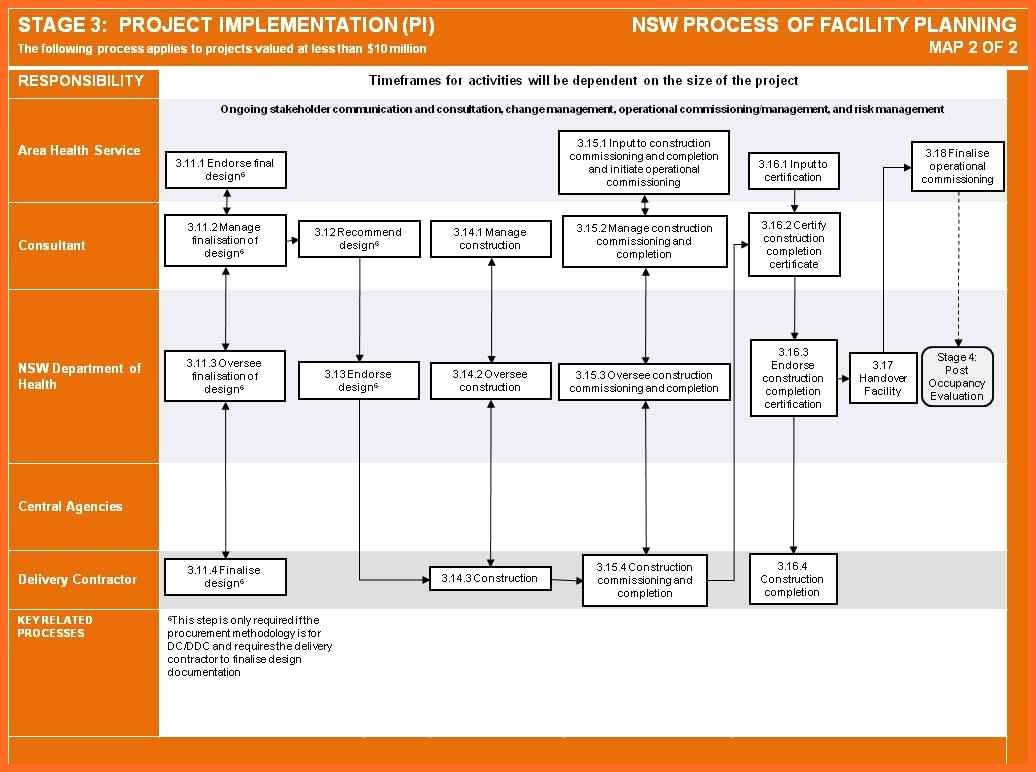 Project Implementation Plan Template Inspirational Template Implementation Plan Template