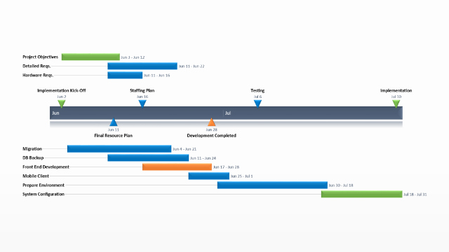 Project Implementation Plan Template Luxury Project Implementation Plan – Free Timeline Templates