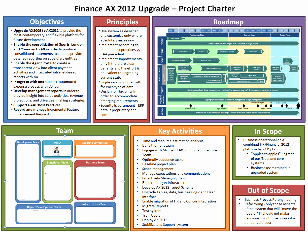 Project Management Charter Template Fresh Example Lss Project Charter
