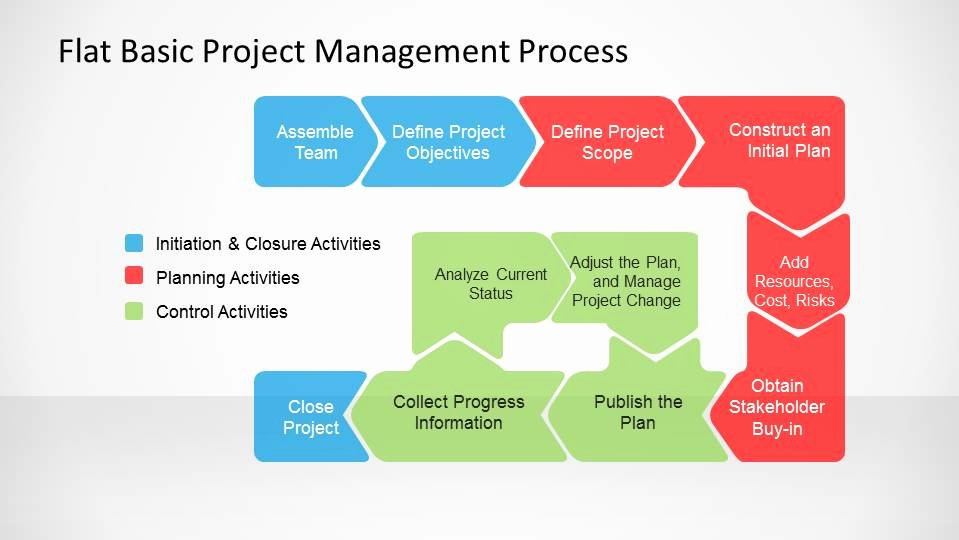 Project Management Powerpoint Template Awesome Flat Basic Project Management Powerpoint Diagram