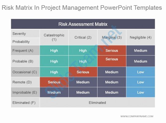 Project Management Powerpoint Template Awesome Riskyproject Probability Vs Impact Matrix for Risk