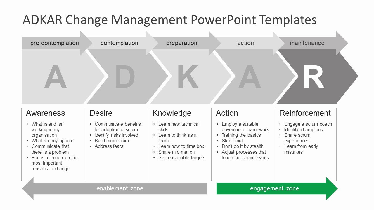 Project Management Powerpoint Template Fresh Adkar Change Management Powerpoint Templates Slidemodel