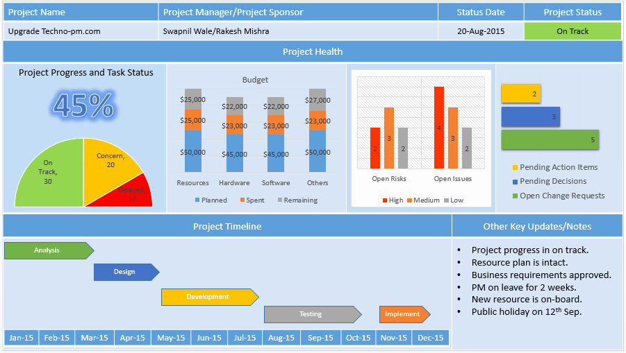 Project Management Report Template Awesome Project Status Report Template Free Project Management
