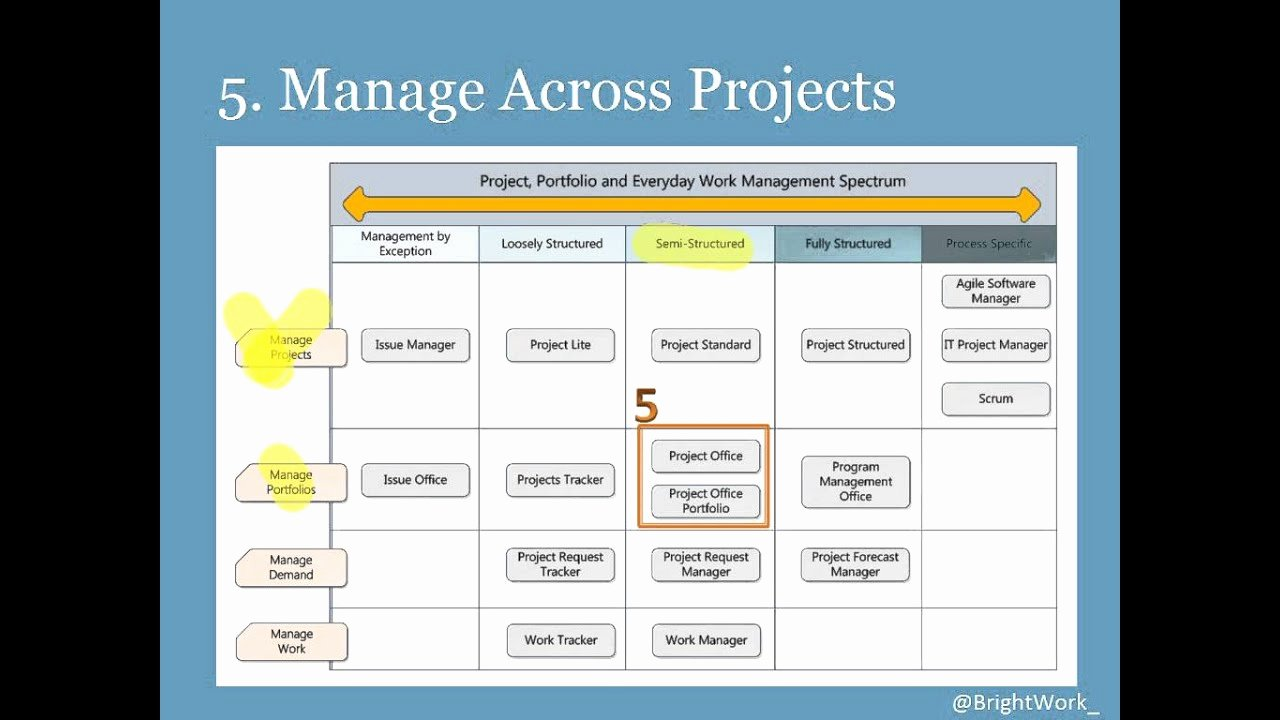 Project Portfolio Management Template Awesome Point Templates Our top 5 for Project and Portfolio