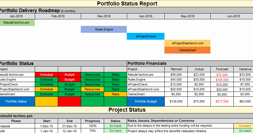 Project Portfolio Management Template Best Of Multiple Project Status Report Template Excel Free Download