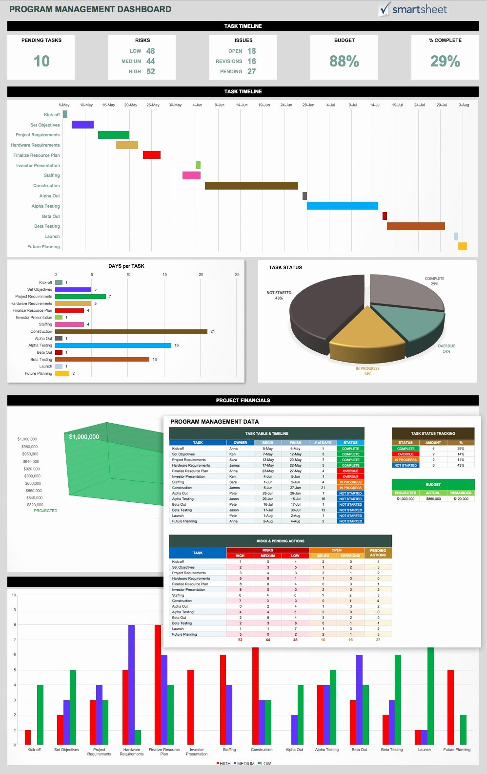 Project Portfolio Management Template Lovely 14 Free Program Management Templates