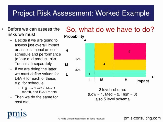 Project Risk assessment Template Elegant Project Risk assessment Worked Example