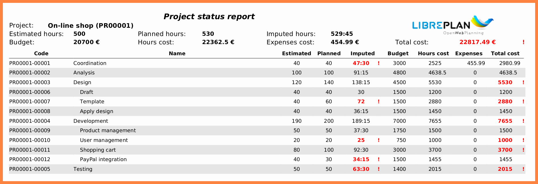 5 multiple project status report template