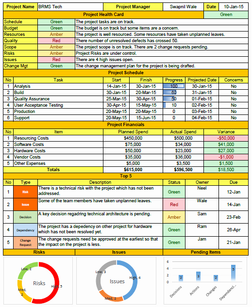 Project Status Report Template Awesome Project Status Report Template Free Project Management