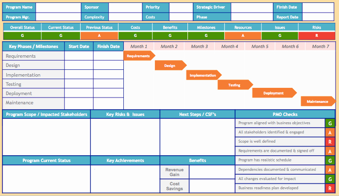 Project Status Report Template Beautiful Do You Know How to Create A Good Quality Successful