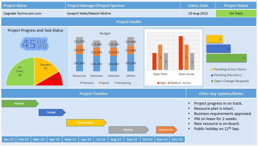 Project Status Report Template Elegant Project Management Dashboard Powerpoint Template Download