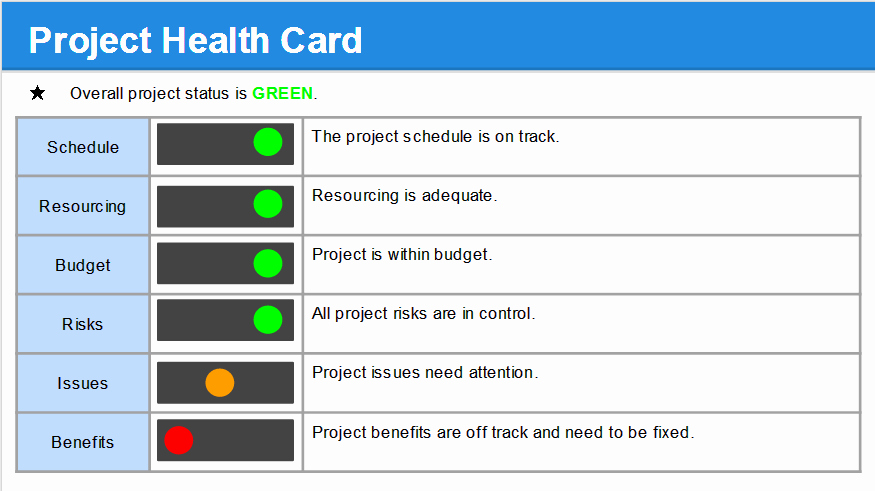 Project Status Report Template Inspirational Project Status Report Template Free Project Management