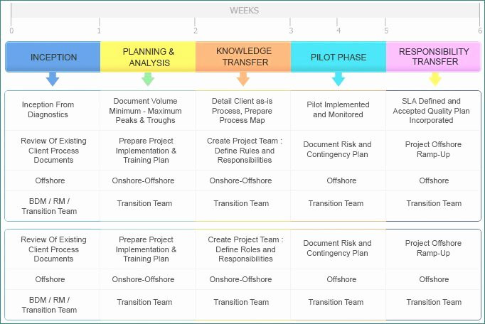 Project Transition Plan Template Unique Luxury Project Transition Plan Ppt