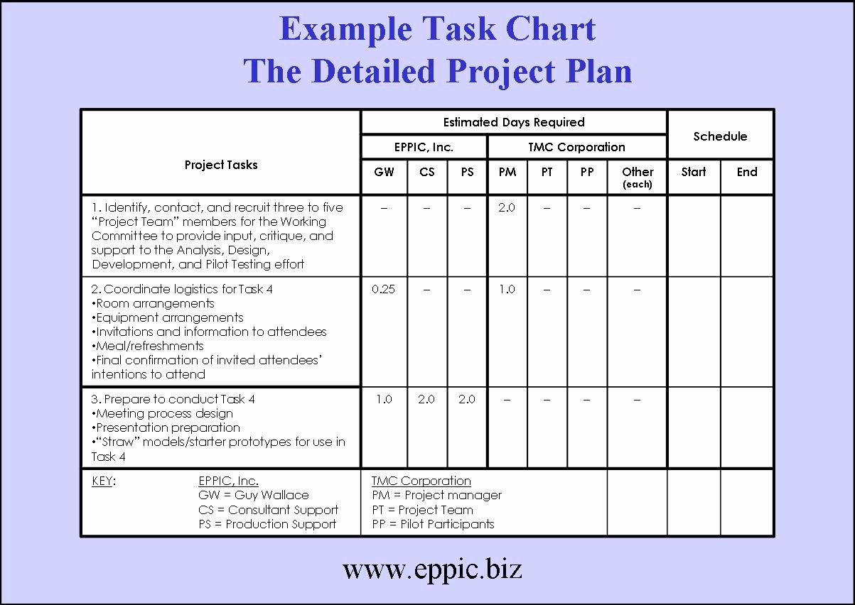 Project Work Plan Template New Tackling the Blocking Of Building A Project Plan