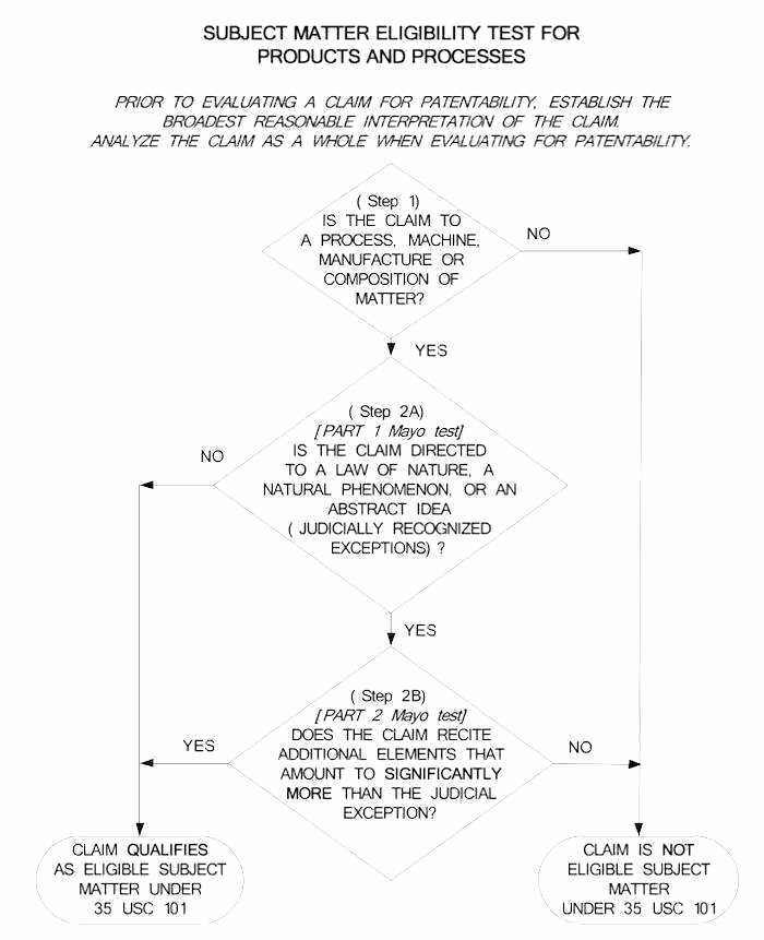 Provisional Patent Application Template New Great Provisional Patent Application Template