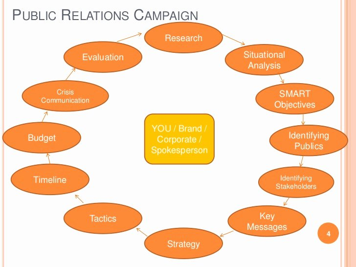 Public Relation Plan Template Inspirational Public Relations Management Session 3 Developing Pr Plan
