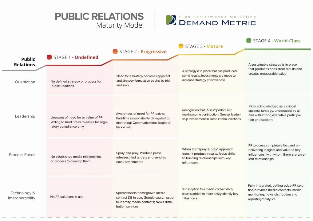 Public Relations Planning Template Fresh Pr Plan Template Romeondinez
