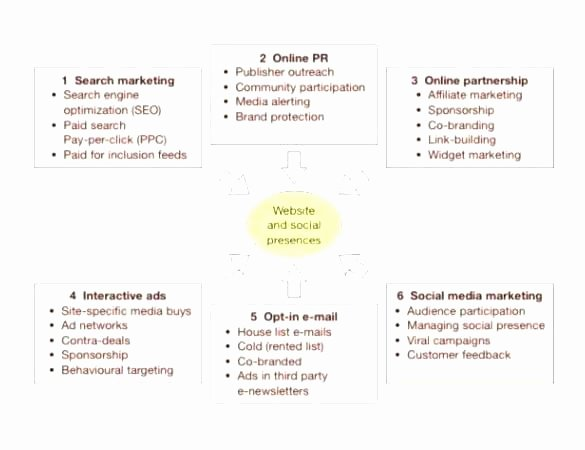 Public Relations Plans Template Best Of Digital Campaign Strategy Template Digital Marketing