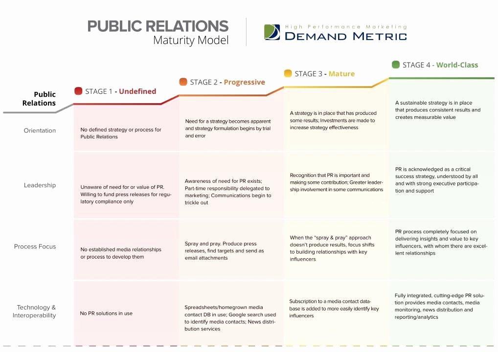 Public Relations Plans Template New Pr Plan Template Romeondinez