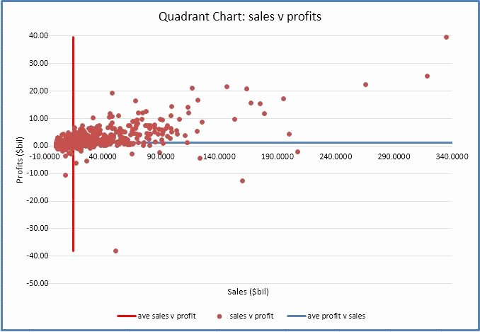 Quadrant Chart Excel Template Best Of Quadrant Chart