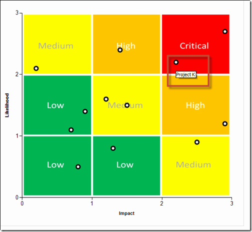 Quadrant Chart Excel Template Fresh Risk Matrix Chart In Power Bi