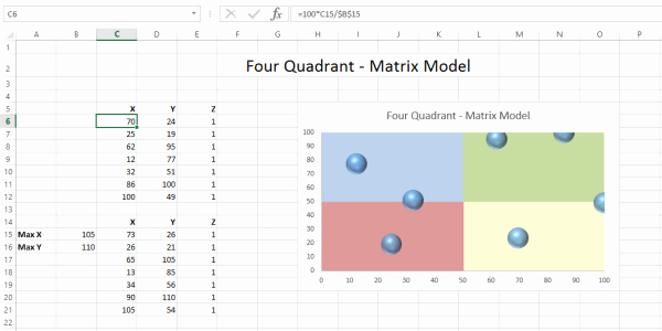 Quadrant Chart Excel Template Inspirational Excel Quadrant Bubble Chart Template