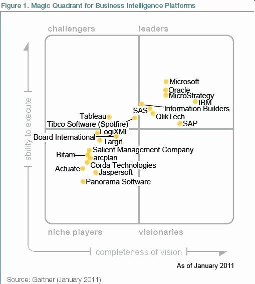 Quadrant Chart Excel Template Inspirational Excel Quadrant Chart – orinoko2468ub