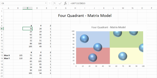 Quadrant Chart Excel Template Inspirational How to Create A Static Four Quadrant Matrix Model In An