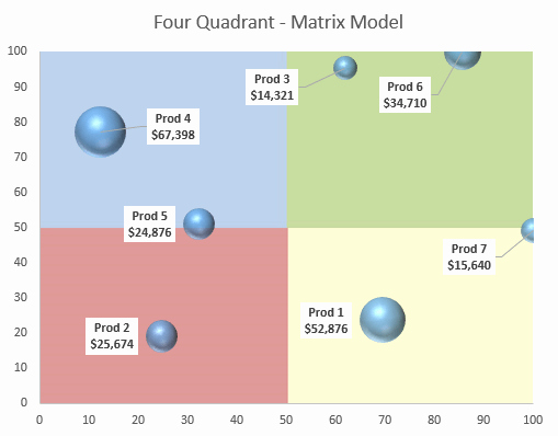 Quadrant Chart Excel Template Inspirational Quadrant Chart Excel Template