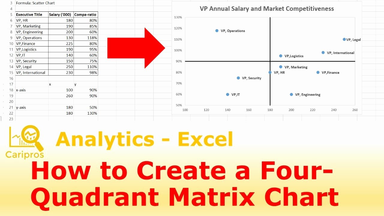 Quadrant Chart Excel Template Luxury How to Create A 4 Quadrant Matrix Chart In Excel
