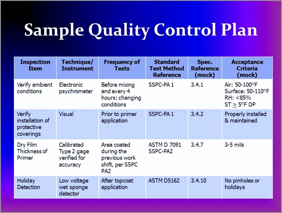 Quality assurance Plan Template Beautiful 10 Quality Control Plan Templates – Free Sample Example
