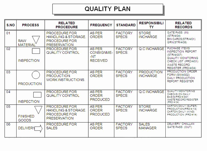 Quality assurance Program Template New Quality Plan Building Plans Line