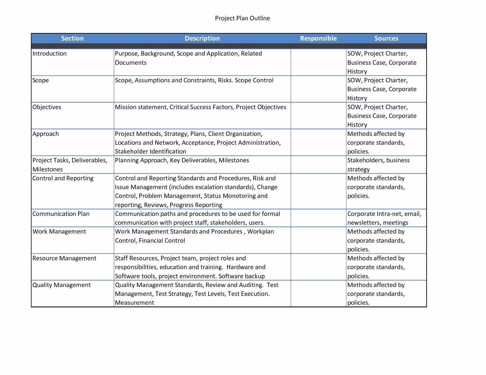 Quality Management Plan Template Inspirational Pmi Chart Template Word Project Project Quality Management
