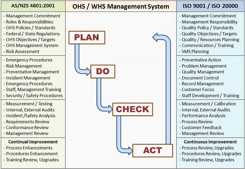 Quality Management System Template Elegant Quality Management