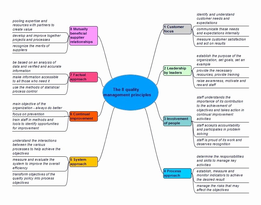 Quality Management System Template Elegant Quality Management System Template Invitation Template