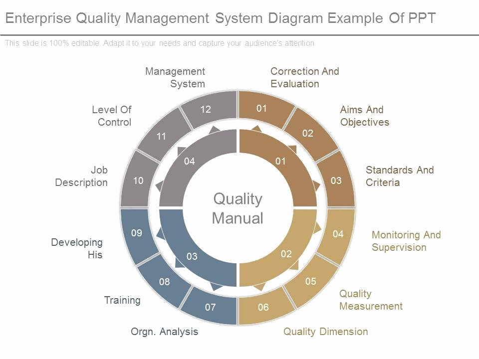 Quality Management System Template Fresh Enterprise Quality Management System Diagram Example