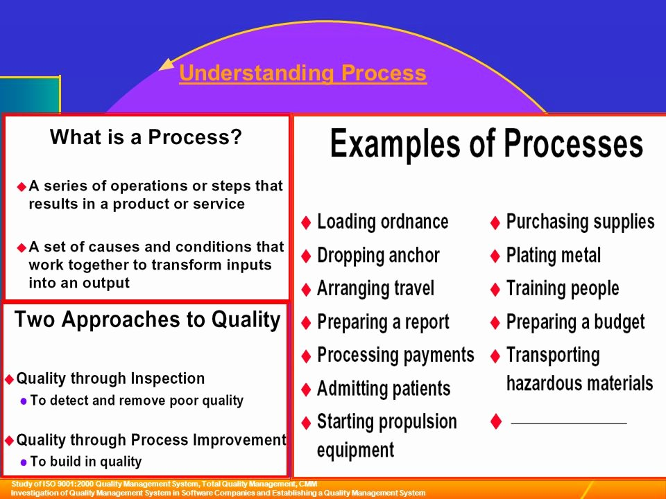 Quality Management System Template Lovely Quality Management Process Example