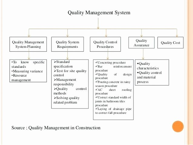 Quality Management System Template Luxury Quality Control Plan Template Design Information Checklist