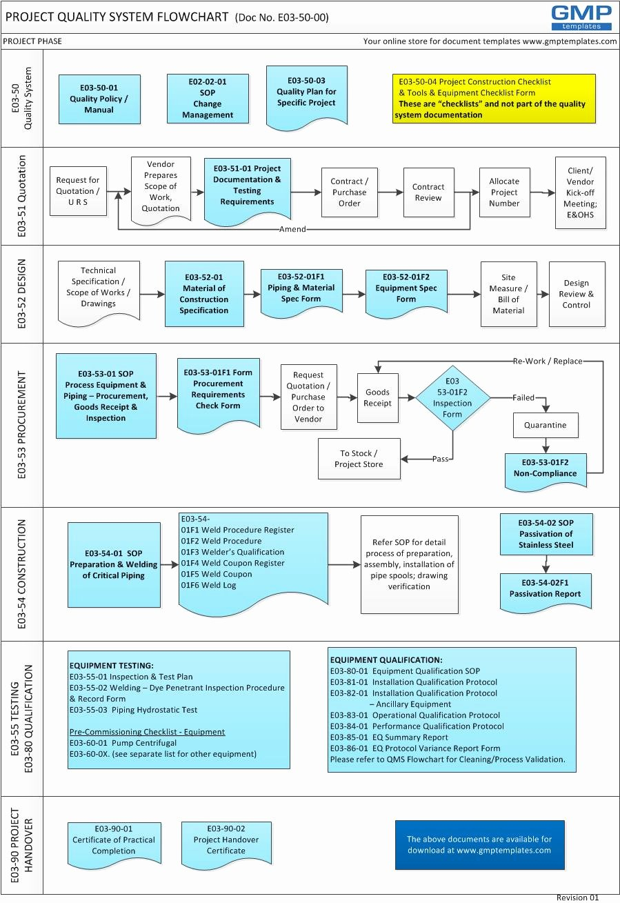 Quality Management System Template Luxury Quality System Plan Example to Pin On Pinterest